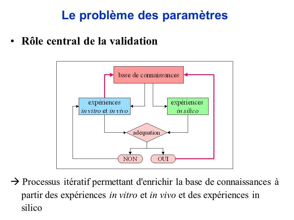 Le problème des paramètres