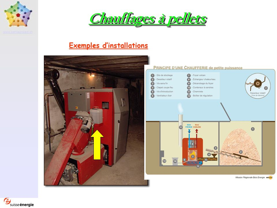 Exemples d'installations