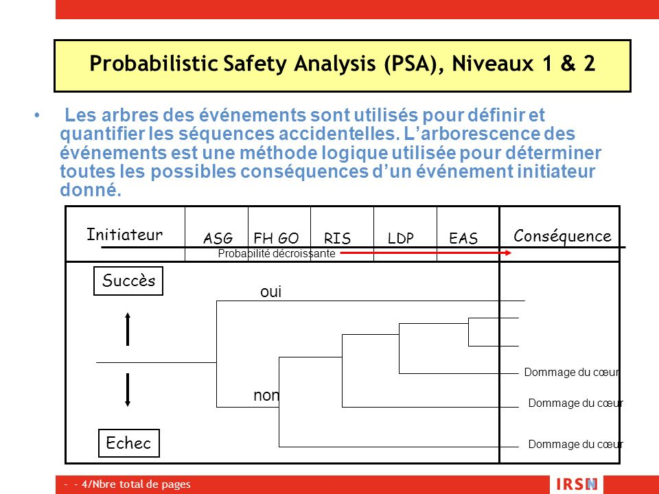 Probabilistic Safety Analysis (PSA), Niveaux 1 & 2