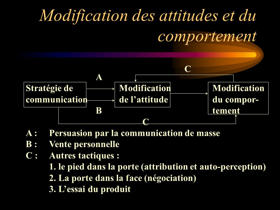 Modification des attitudes et du comportement