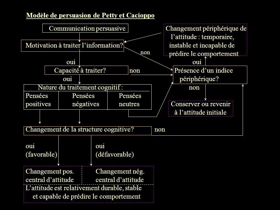 Modèle de persuasion de Petty et Cacioppo