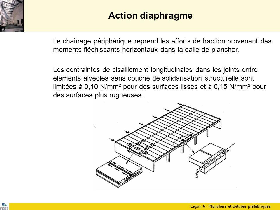 Action diaphragme Le chaînage périphérique reprend les efforts de traction provenant des moments fléchissants horizontaux dans la dalle de plancher.