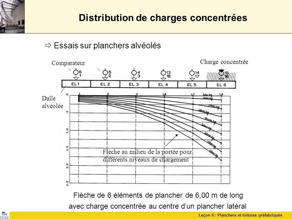 Distribution de charges concentrées