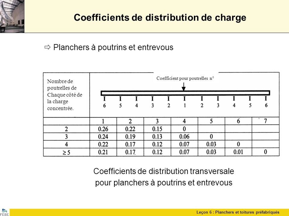 Coefficients de distribution de charge