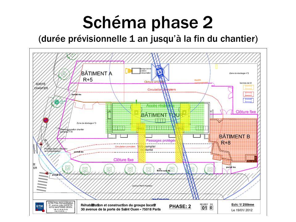 Schéma phase 2 (durée prévisionnelle 1 an jusqu'à la fin du chantier)