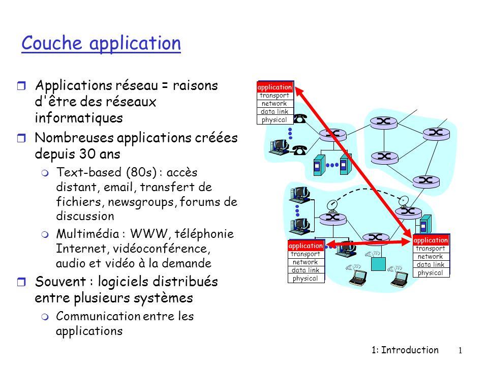 Couche application Applications réseau = raisons d être des réseaux informatiques. Nombreuses applications créées depuis 30 ans.