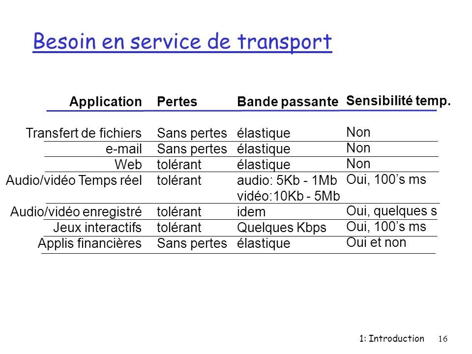 Besoin en service de transport