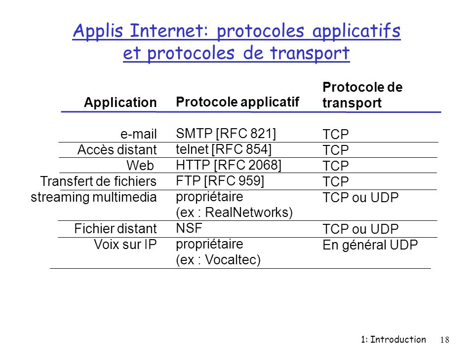 Applis Internet: protocoles applicatifs et protocoles de transport