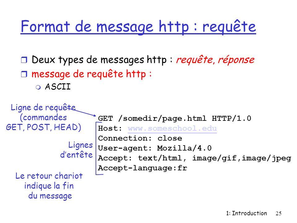 Format de message http : requête