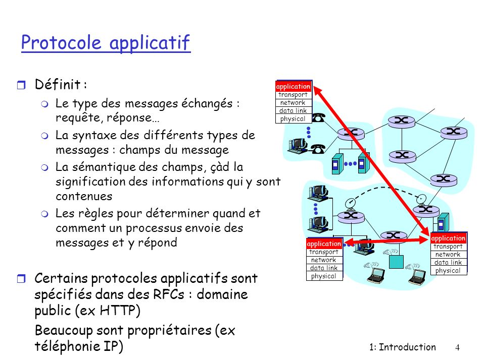 Protocole applicatif Définit :