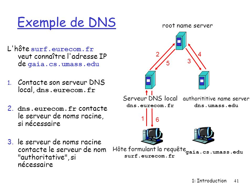 Exemple de DNS root name server. L hôte surf.eurecom.fr veut connaître l adresse IP de gaia.cs.umass.edu.