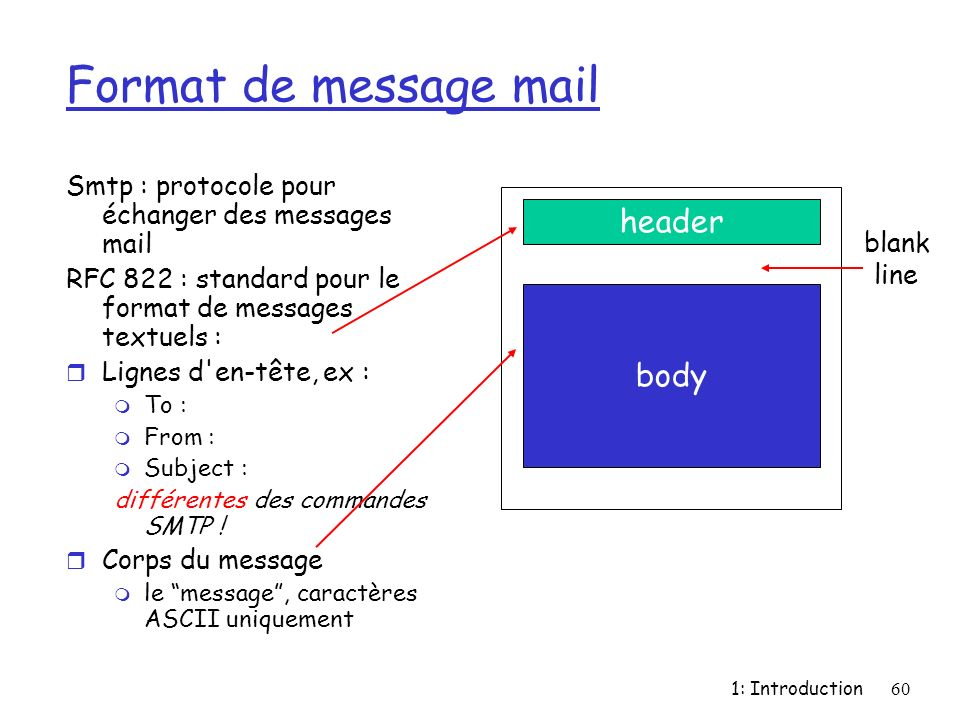 Format de message mail header body