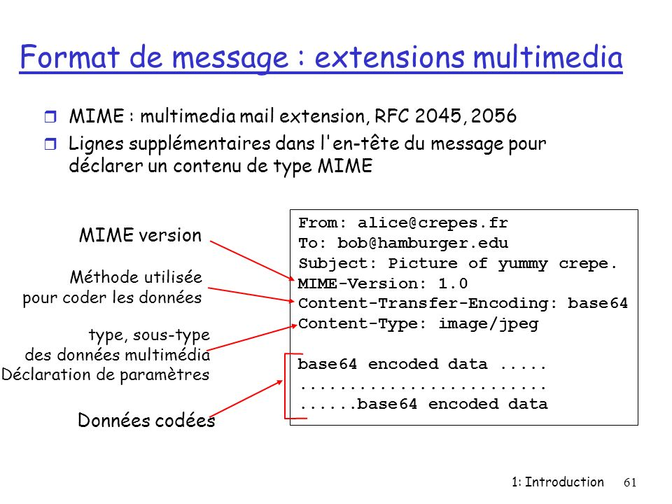 Format de message : extensions multimedia