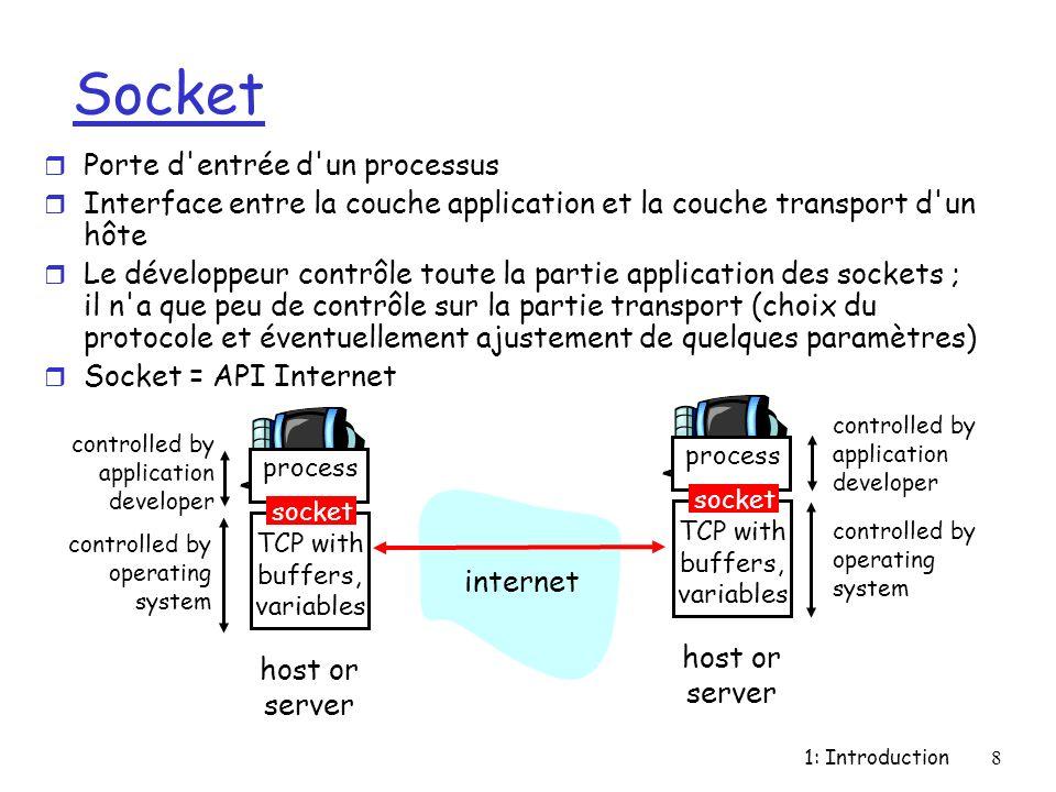 Socket Porte d entrée d un processus