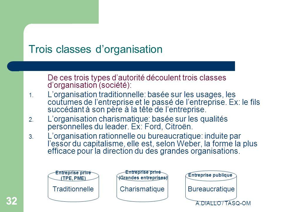 Trois classes d'organisation