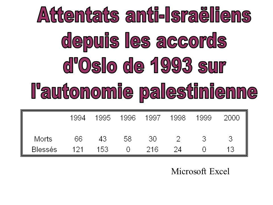 Attentats anti-Israëliens depuis les accords d Oslo de 1993 sur