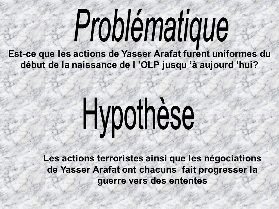 Problématique Hypothèse