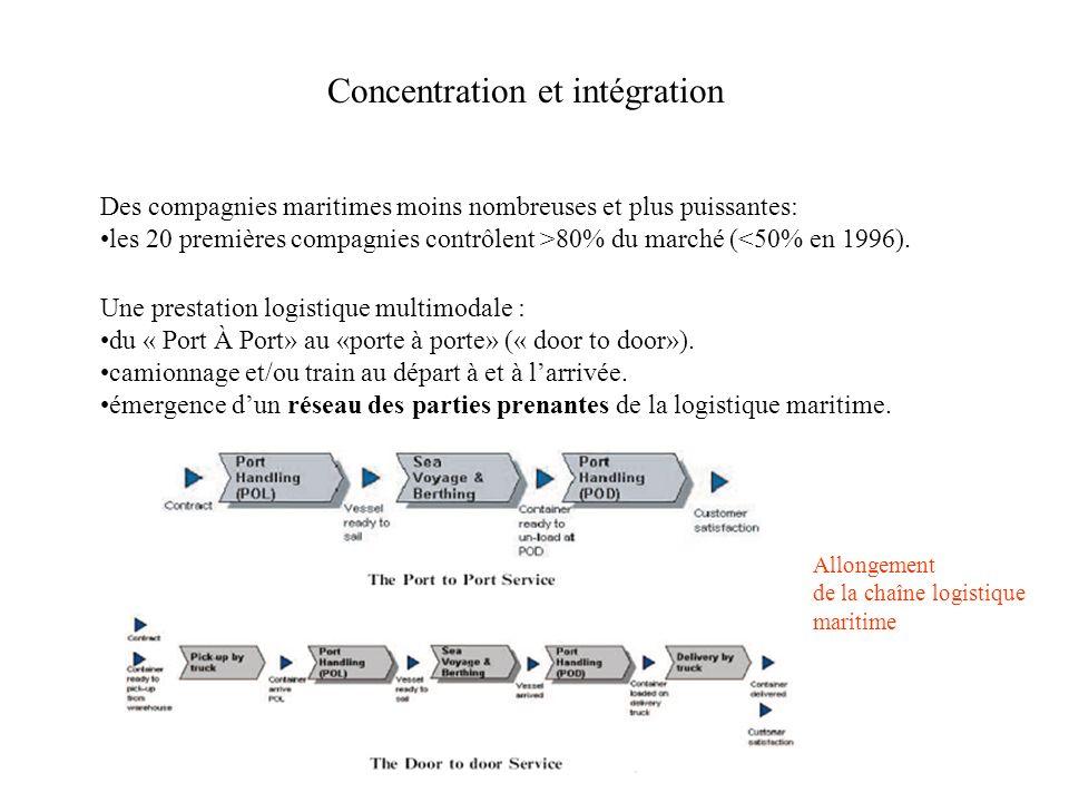 Concentration et intégration