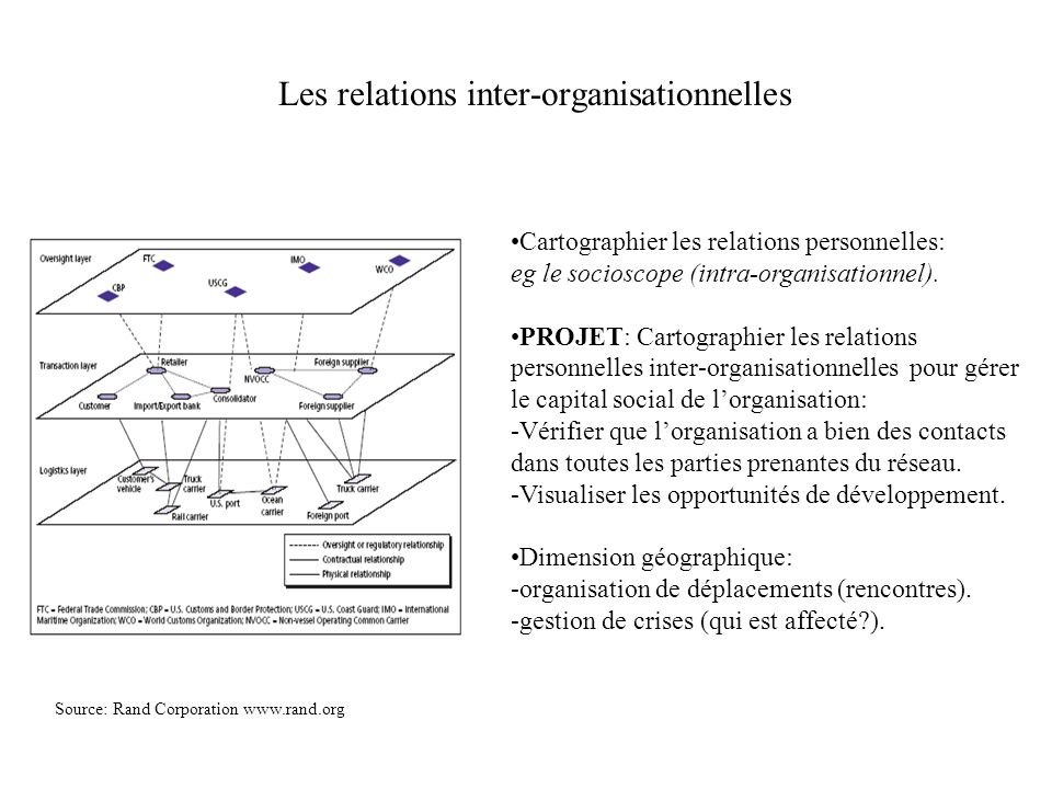 Les relations inter-organisationnelles