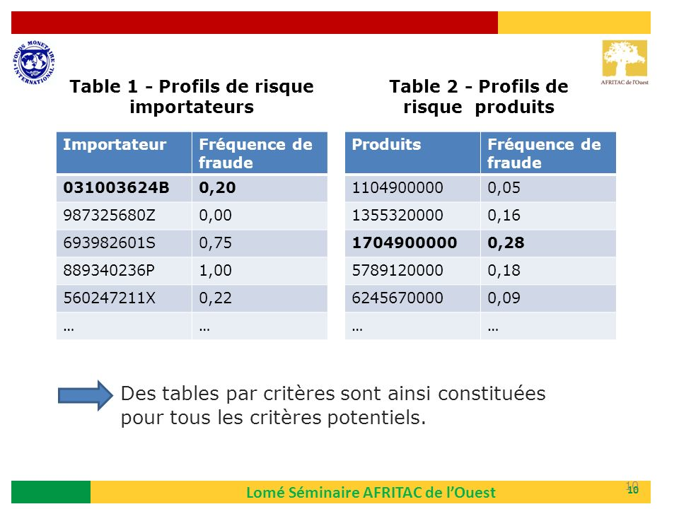 Table 1 - Profils de risque importateurs