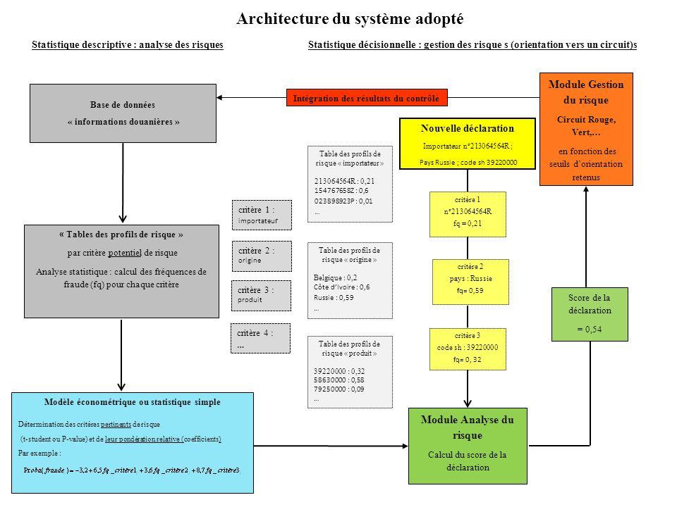 Architecture du système adopté