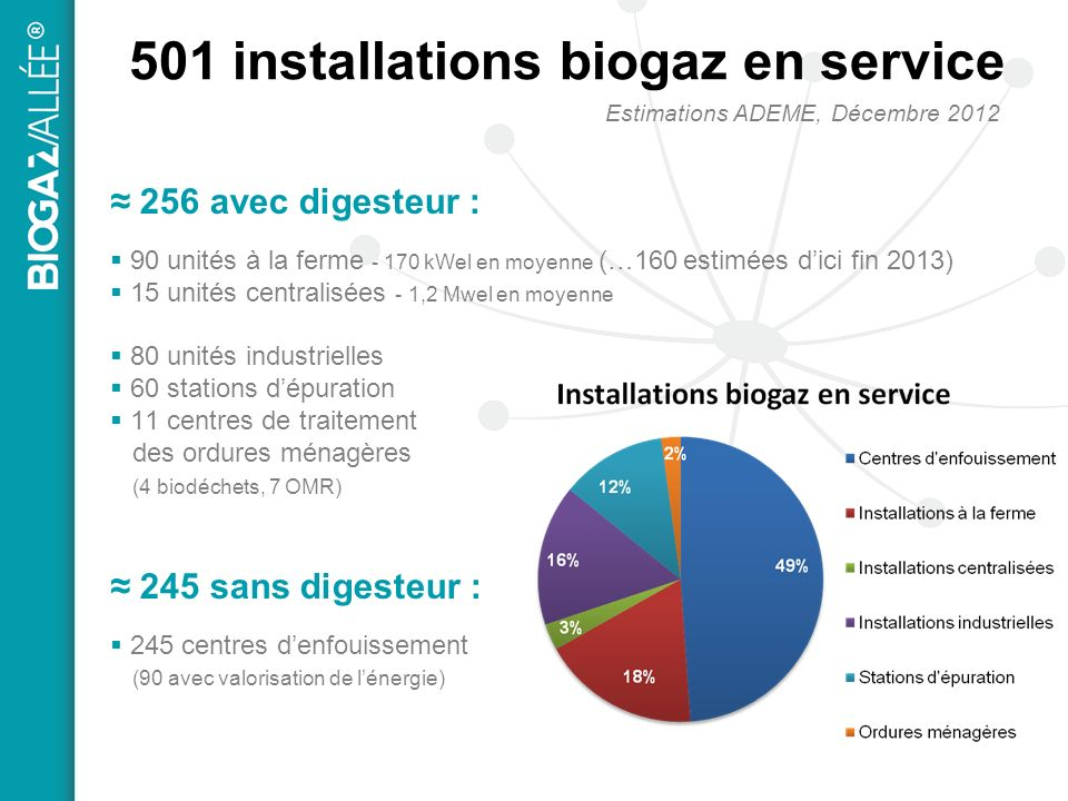 501 installations biogaz en service
