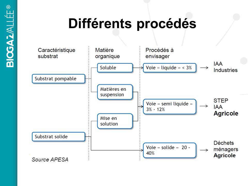 Différents procédés Source APESA