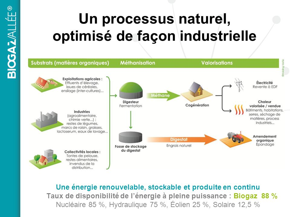 Un processus naturel, optimisé de façon industrielle