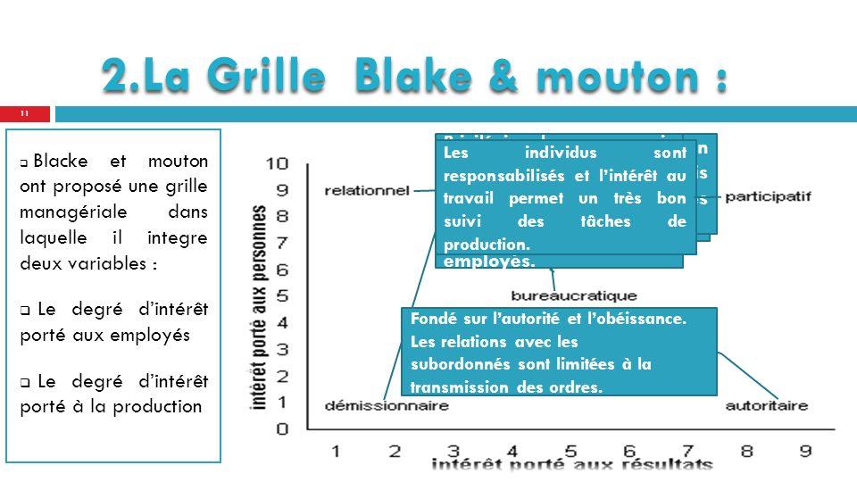2.La Grille Blake & mouton :