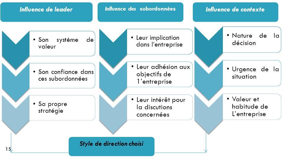 Influence des subordonnées Style de direction choisi