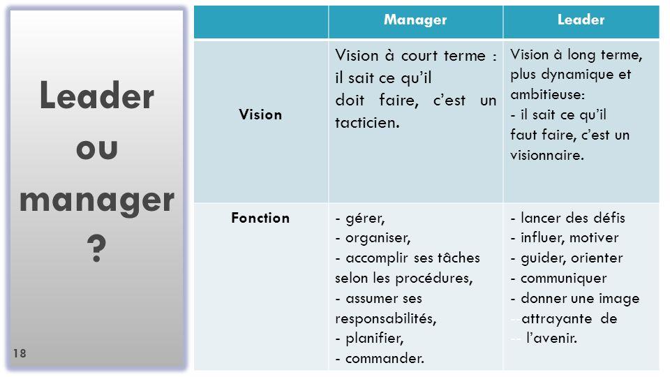 Leader ou manager Vision à court terme : il sait ce qu'il