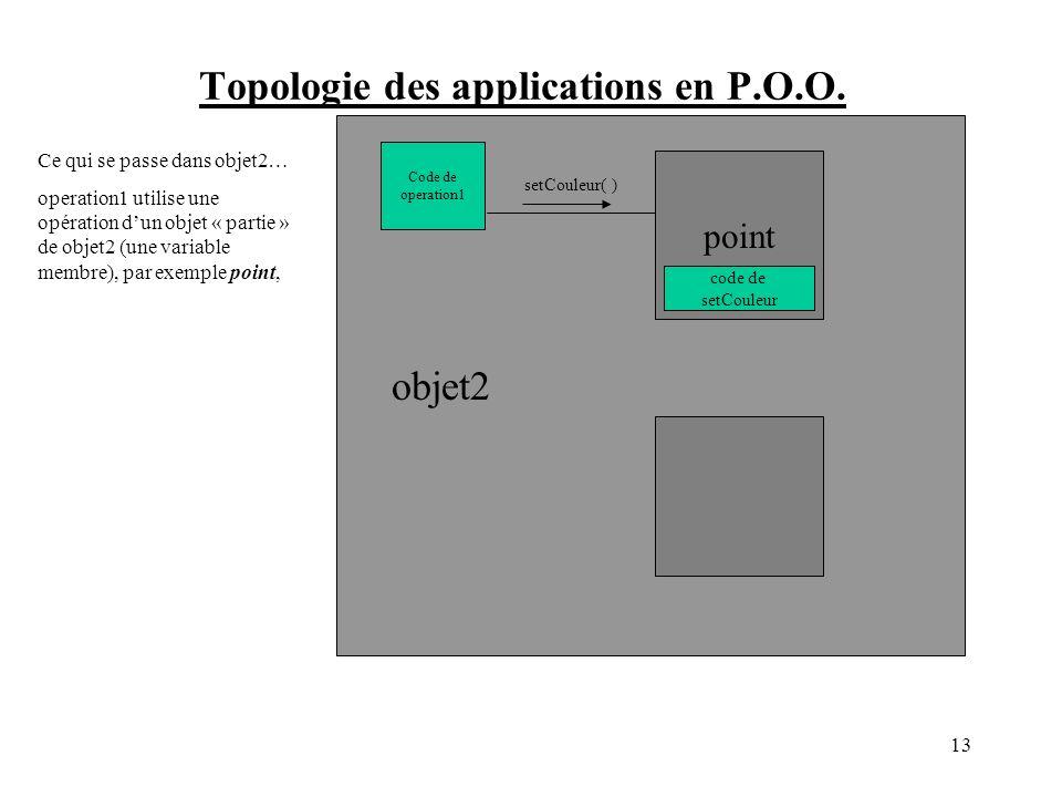 Topologie des applications en P.O.O.