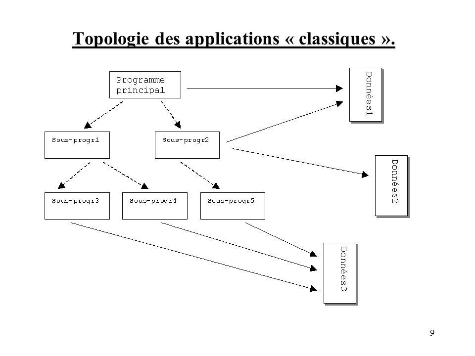 Topologie des applications « classiques ».