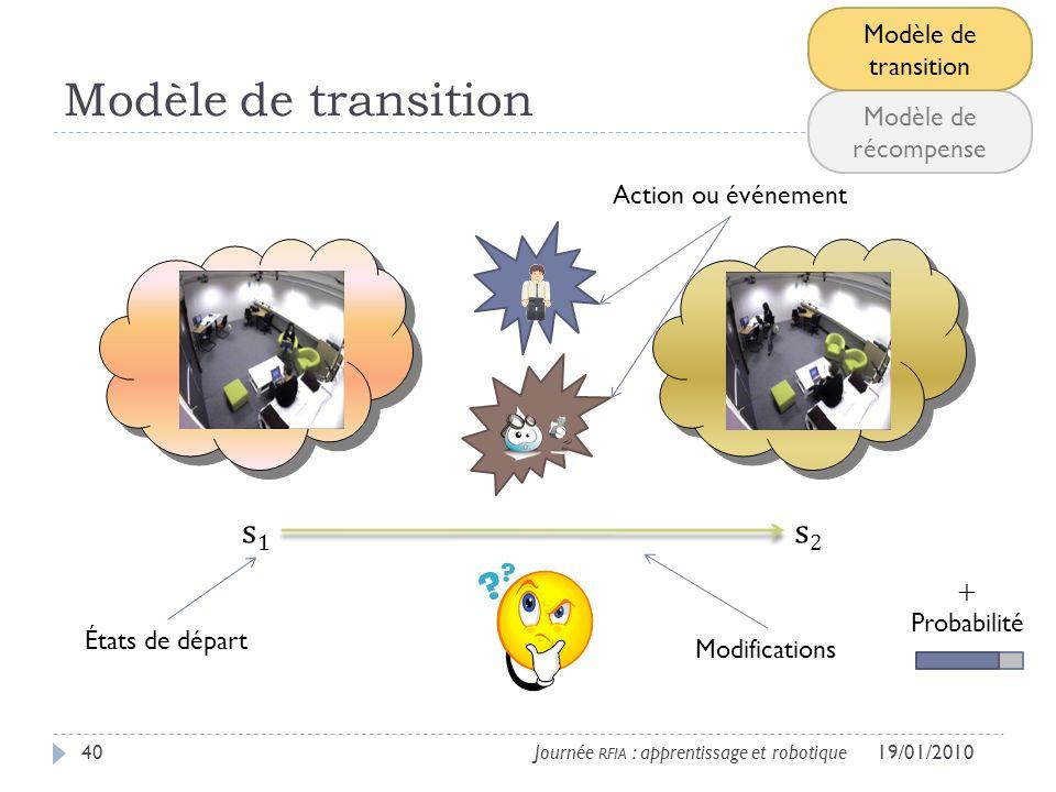 Modèle de transition s1 s2 Modèle de transition Modèle de récompense