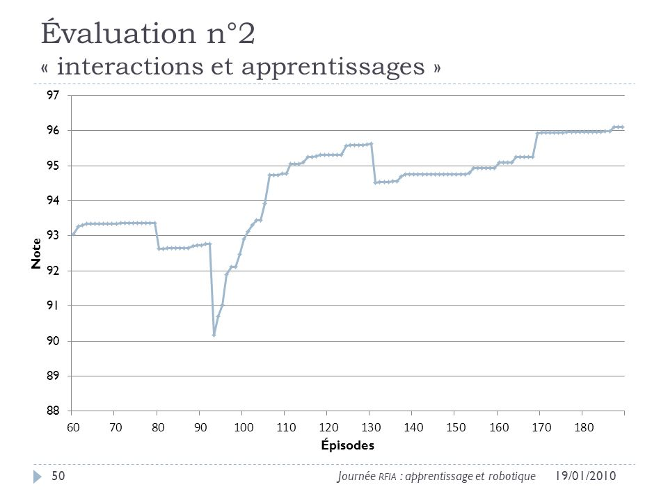 Évaluation n°2 « interactions et apprentissages »