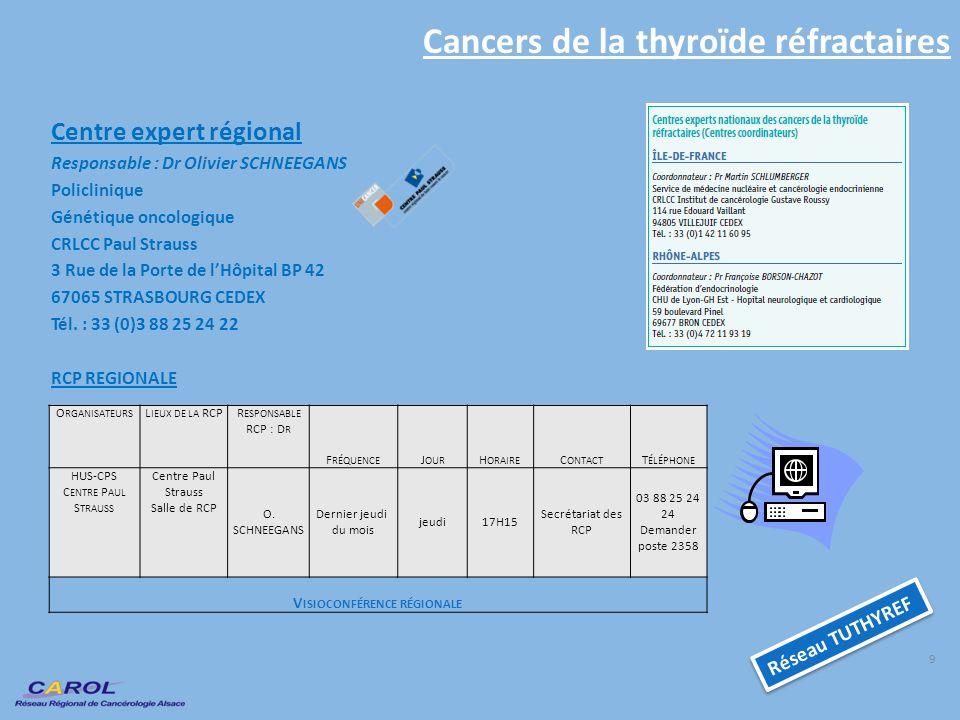 Cancers de la thyroïde réfractaires