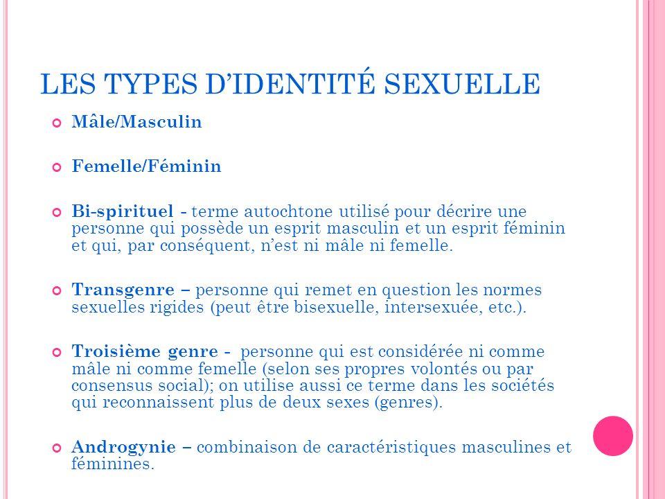 LES TYPES D'IDENTITÉ SEXUELLE