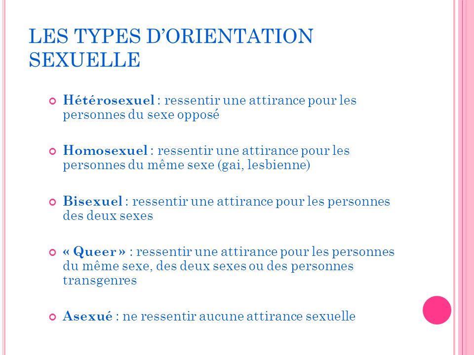 LES TYPES D'ORIENTATION SEXUELLE