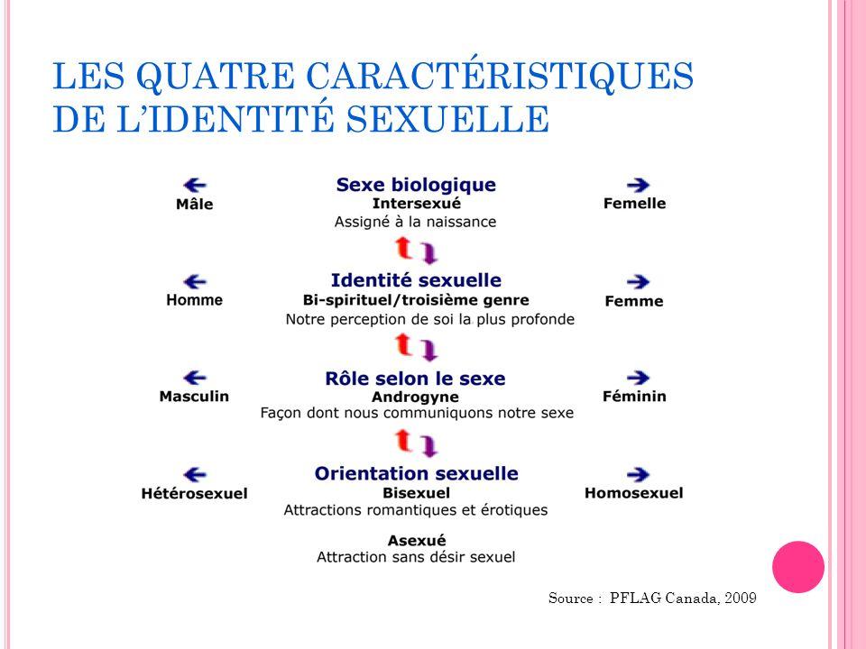 LES QUATRE CARACTÉRISTIQUES DE L'IDENTITÉ SEXUELLE