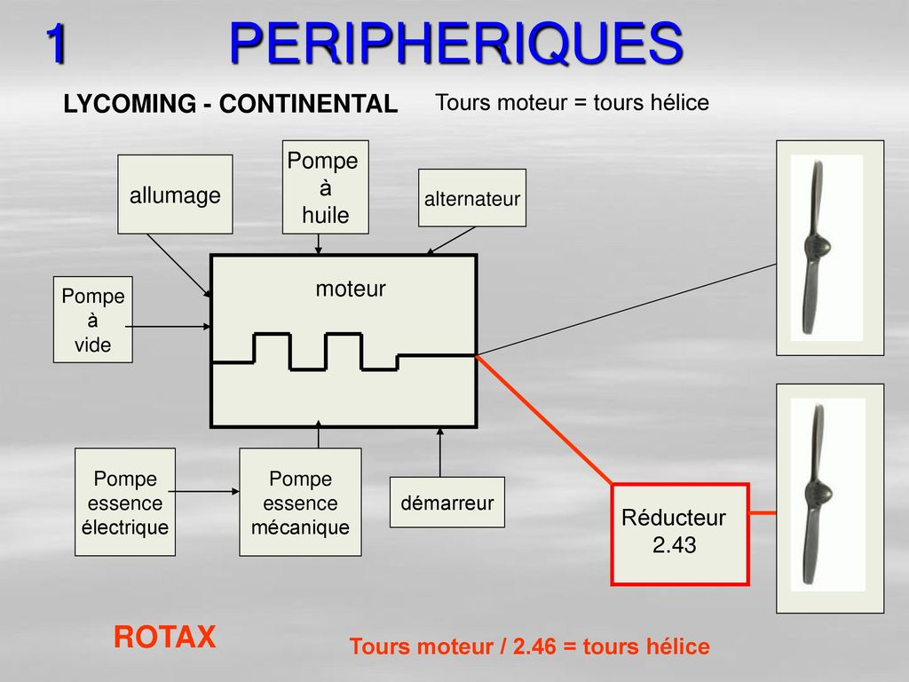 1 PERIPHERIQUES ROTAX LYCOMING - CONTINENTAL