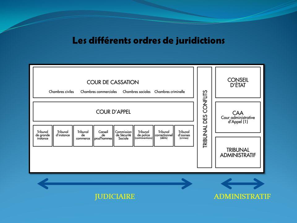 Les différents ordres de juridictions