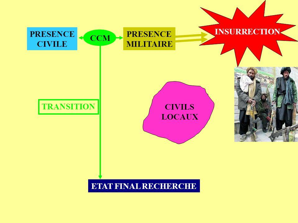 INSURRECTION PRESENCE CIVILE PRESENCE MILITAIRE CCM TRANSITION CIVILS LOCAUX ETAT FINAL RECHERCHE