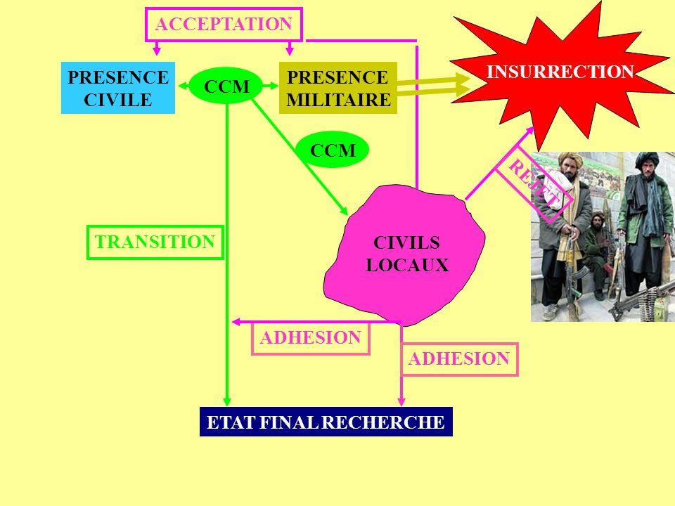 INSURRECTION ACCEPTATION. PRESENCE. CIVILE. PRESENCE. MILITAIRE. CCM. CCM. TRANSITION. REJET.