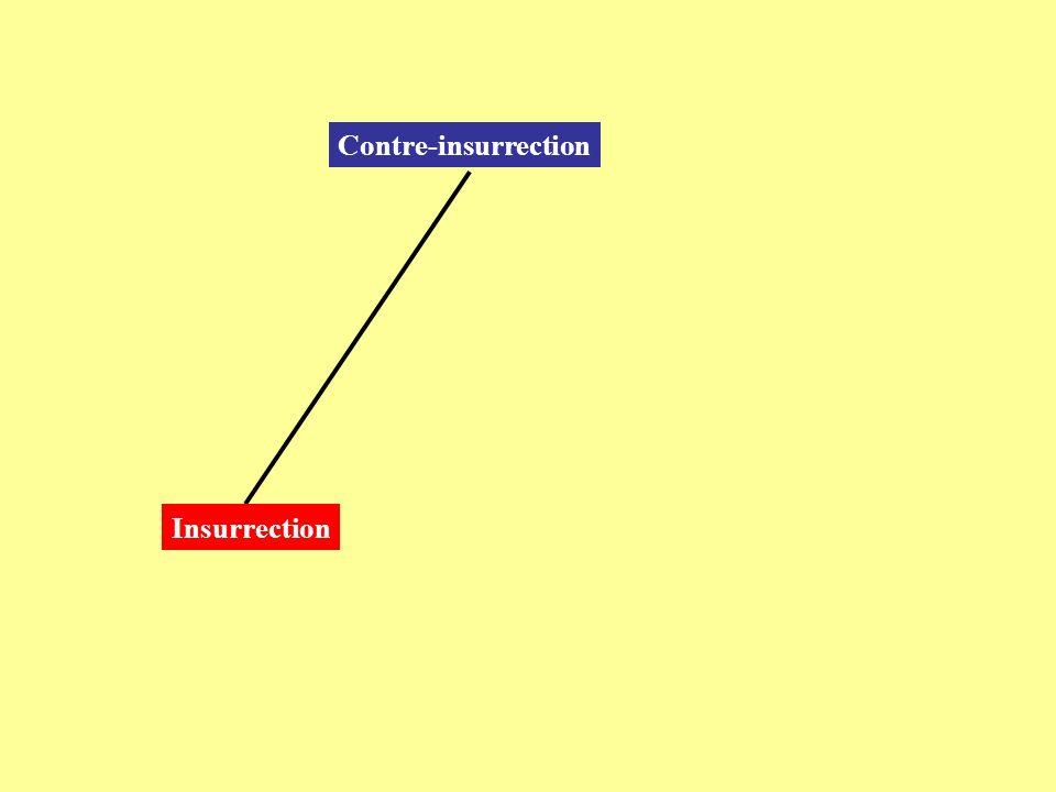 Contre-insurrection Insurrection