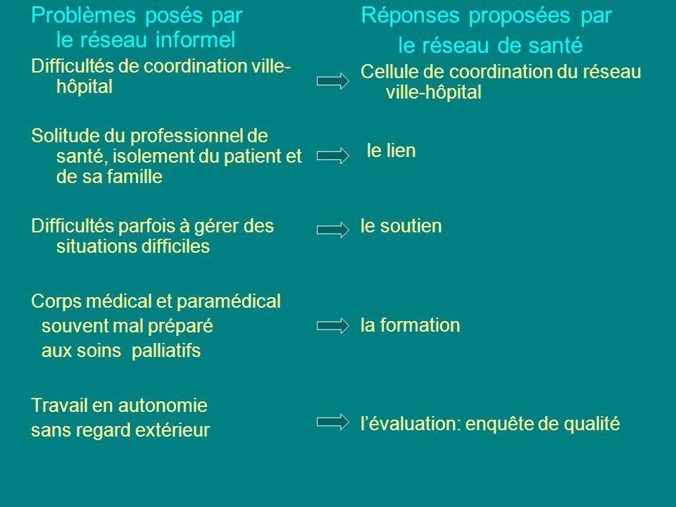 Problèmes posés par le réseau informel Réponses proposées par