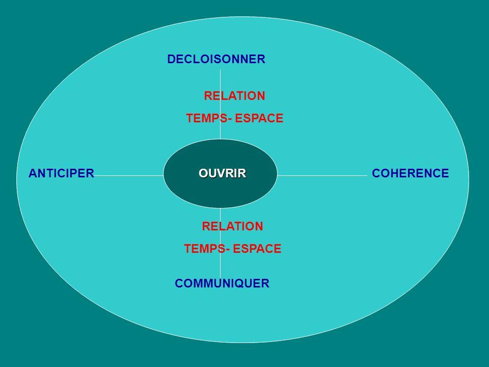 DECLOISONNER RELATION TEMPS- ESPACE ANTICIPER OUVRIR COHERENCE RELATION TEMPS- ESPACE COMMUNIQUER