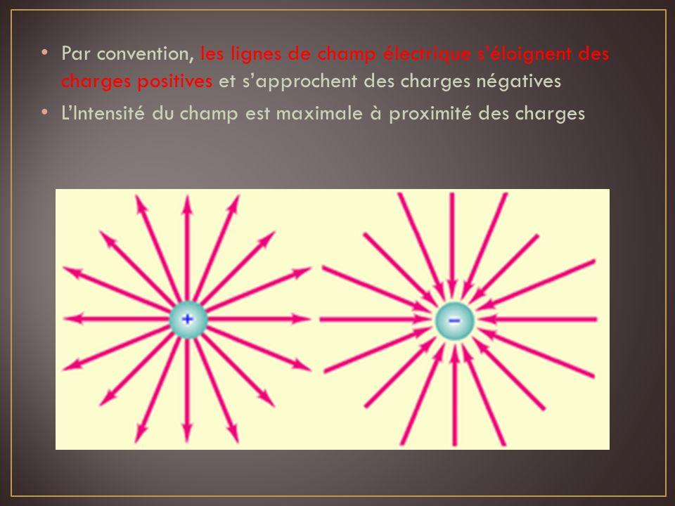 Par convention, les lignes de champ électrique s'éloignent des charges positives et s'approchent des charges négatives