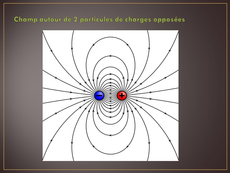 Champ autour de 2 particules de charges opposées