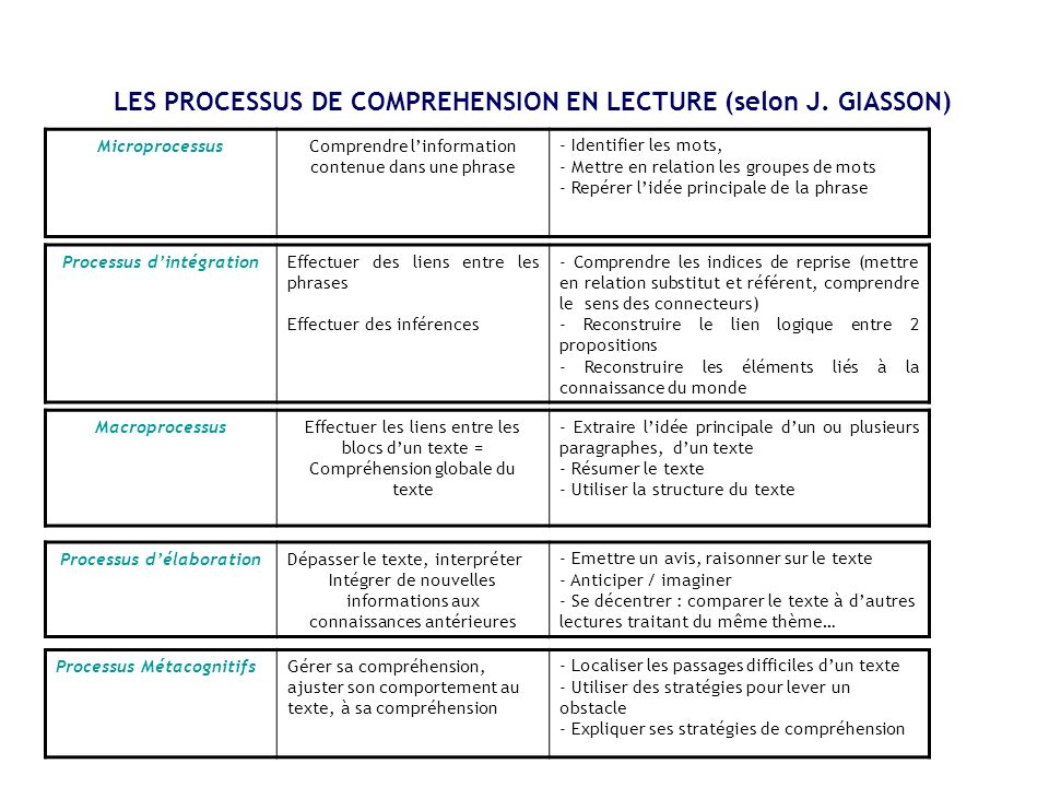 LES PROCESSUS DE COMPREHENSION EN LECTURE (selon J. GIASSON)