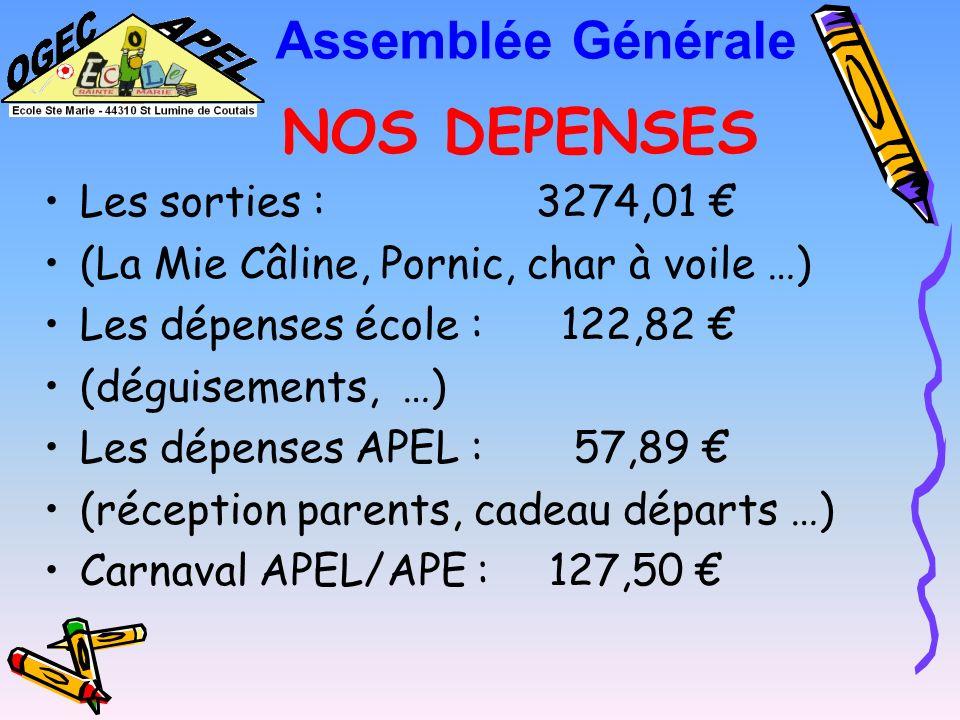 NOS DEPENSES Assemblée Générale Les sorties : 3274,01 €